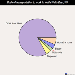 Walla Walla East mode of transportation to work chart
