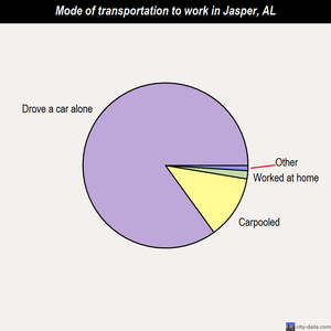 Jasper mode of transportation to work chart