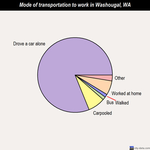 Washougal mode of transportation to work chart