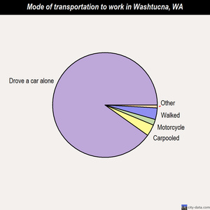 Washtucna mode of transportation to work chart