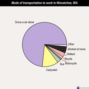 Wenatchee mode of transportation to work chart