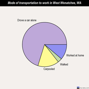 West Wenatchee mode of transportation to work chart