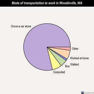 Woodinville mode of transportation to work chart