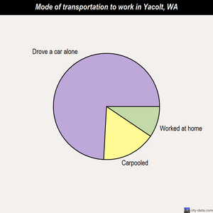 Yacolt mode of transportation to work chart