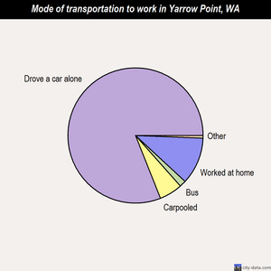 Yarrow Point mode of transportation to work chart