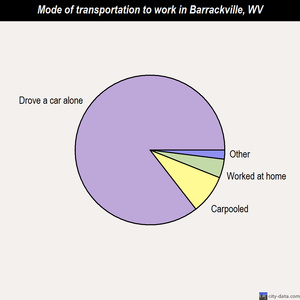 Barrackville mode of transportation to work chart