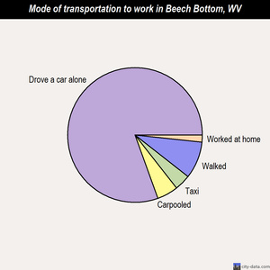 Beech Bottom mode of transportation to work chart
