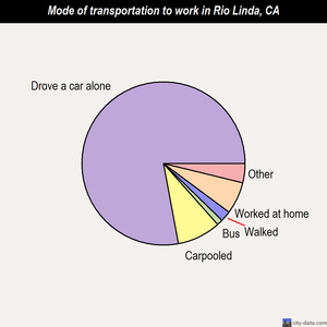 Rio Linda mode of transportation to work chart
