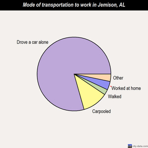 Jemison mode of transportation to work chart