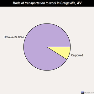 Craigsville mode of transportation to work chart