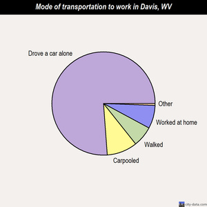 Davis mode of transportation to work chart