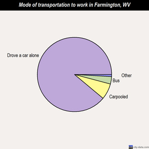Farmington mode of transportation to work chart
