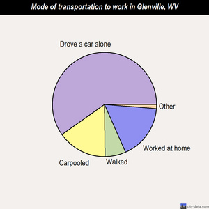 Glenville mode of transportation to work chart