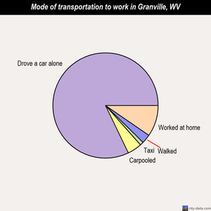 Granville mode of transportation to work chart