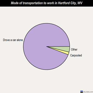 Hartford City mode of transportation to work chart