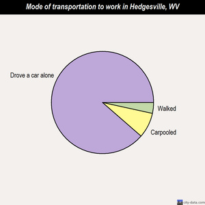 Hedgesville mode of transportation to work chart