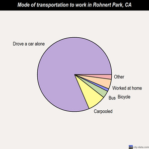 Rohnert Park mode of transportation to work chart