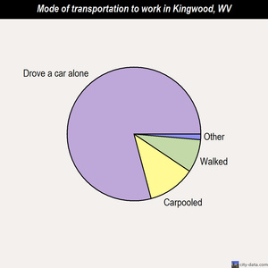 Kingwood mode of transportation to work chart