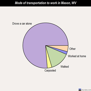 Mason mode of transportation to work chart