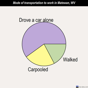 Matewan mode of transportation to work chart