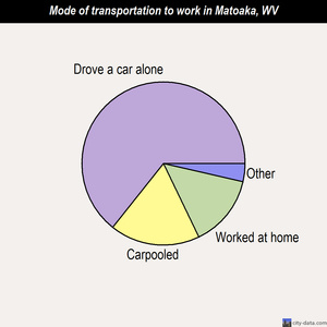 Matoaka mode of transportation to work chart