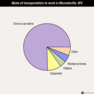Moundsville mode of transportation to work chart