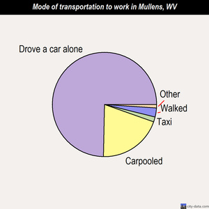 Mullens mode of transportation to work chart