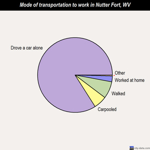 Nutter Fort mode of transportation to work chart