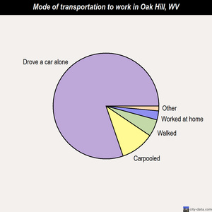 Oak Hill mode of transportation to work chart