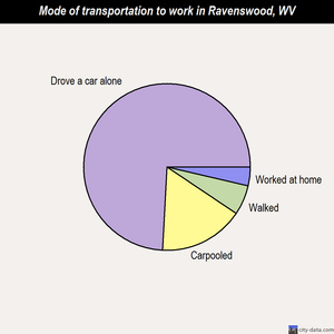 Ravenswood mode of transportation to work chart