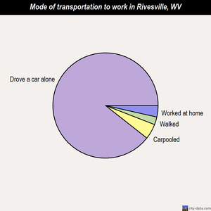 Rivesville mode of transportation to work chart