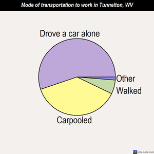 Tunnelton mode of transportation to work chart