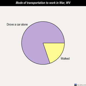 War mode of transportation to work chart