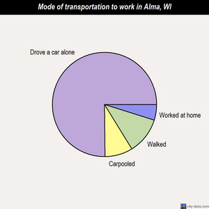 Alma mode of transportation to work chart