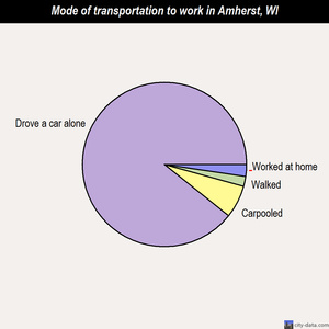 Amherst mode of transportation to work chart