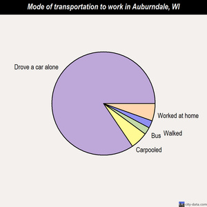 Auburndale mode of transportation to work chart
