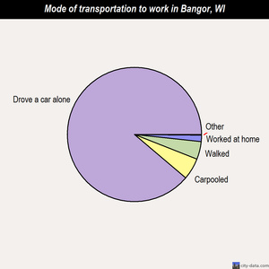 Bangor mode of transportation to work chart