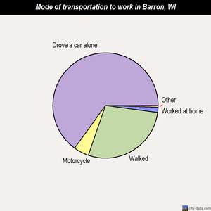 Barron mode of transportation to work chart
