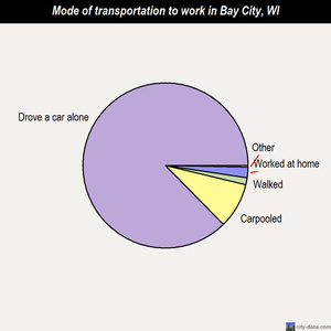 Bay City mode of transportation to work chart