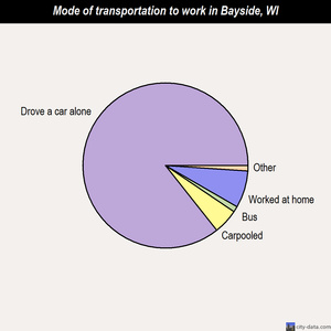 Bayside mode of transportation to work chart