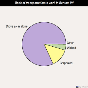 Benton mode of transportation to work chart