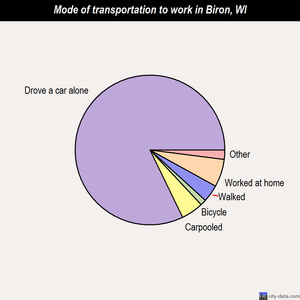 Biron mode of transportation to work chart