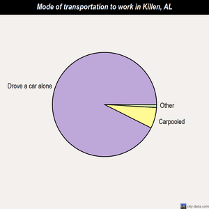Killen mode of transportation to work chart