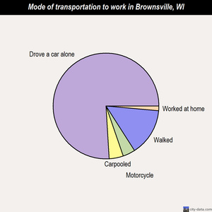 Brownsville mode of transportation to work chart