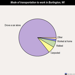 Burlington mode of transportation to work chart