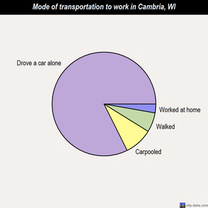 Cambria mode of transportation to work chart