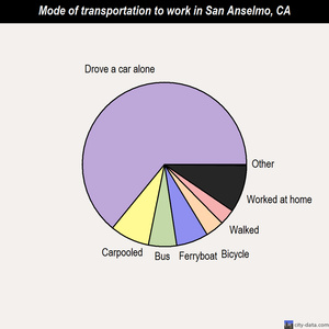 San Anselmo mode of transportation to work chart