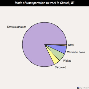 Chetek mode of transportation to work chart