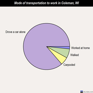 Coleman mode of transportation to work chart