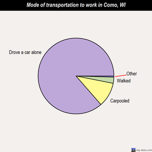 Como mode of transportation to work chart